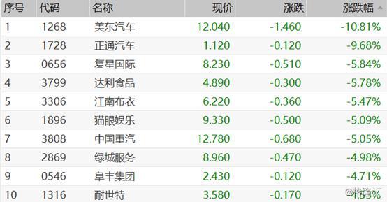 港股复盘:恒指低开反弹0.8%,石油、阿里概念领涨