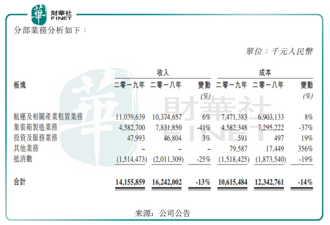 【会议直击】中远海发:深化租赁业务,积极开拓外部租赁业务