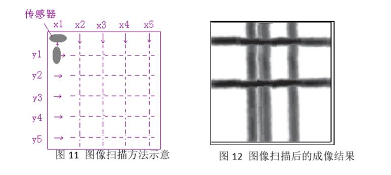 判别密集筋的根数和位置的方式
