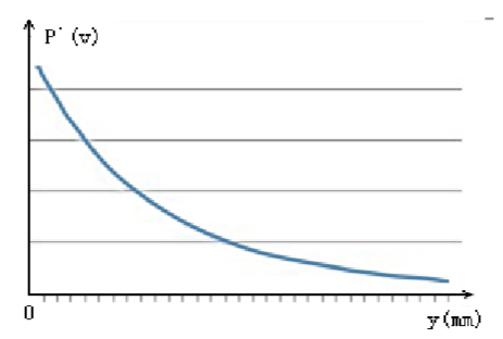 单根钢筋能量值与保护层厚度的关系