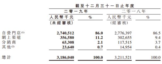"""周黑鸭太""""南""""了:2019年净利下降24.6% 拟实行特许经营""""救命"""""""
