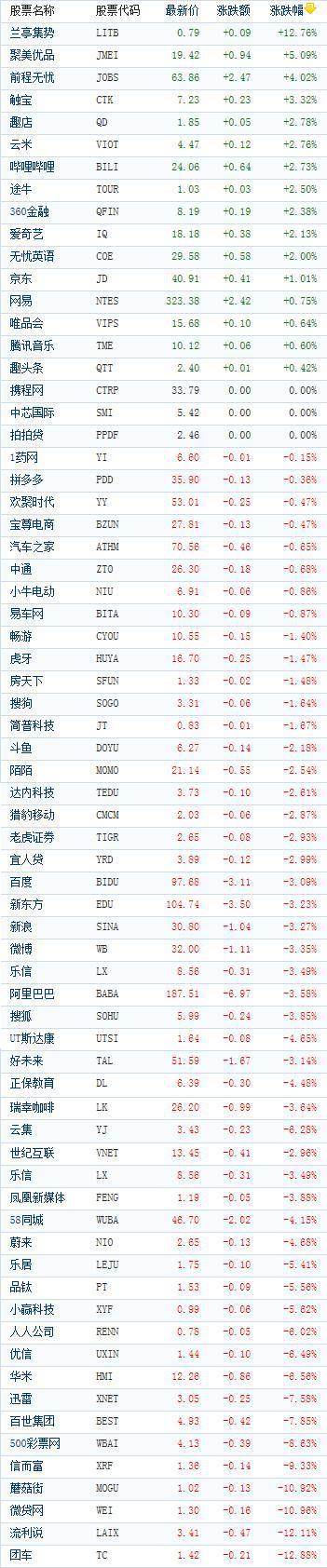 中国概念股周三收盘多数下跌 流利说大跌逾12%