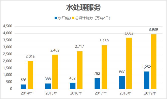 北控水务(0371.HK):2019年业绩稳健增长,疫情或成环保业的催化剂
