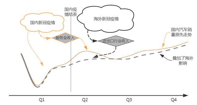 """观复特评 三大""""折损""""压顶,全球汽车竞争结构或""""永久性""""转变"""