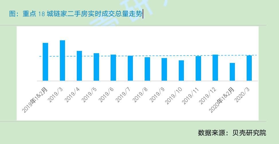 报告:一季度新房成交量同比下降30% 二手房下降超40%