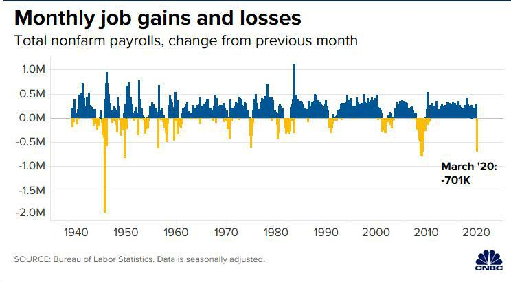 """油价飙升难挡""""最惨""""非农 美股微幅低开道指跌逾百点"""