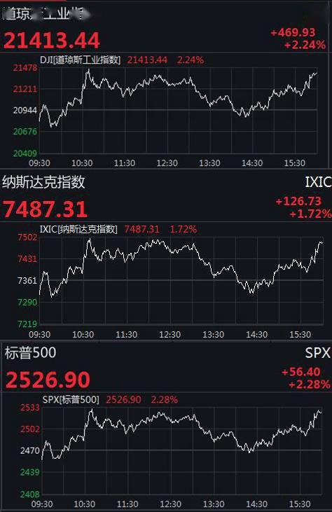 国际油价暴涨!美股结束两连跌,瑞幸咖啡跌超75%
