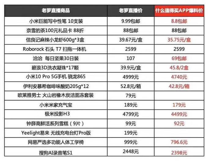 """罗永浩直播首秀一地鸡毛,转化率不足2%,网红也怕""""烂产品""""_的首秀"""