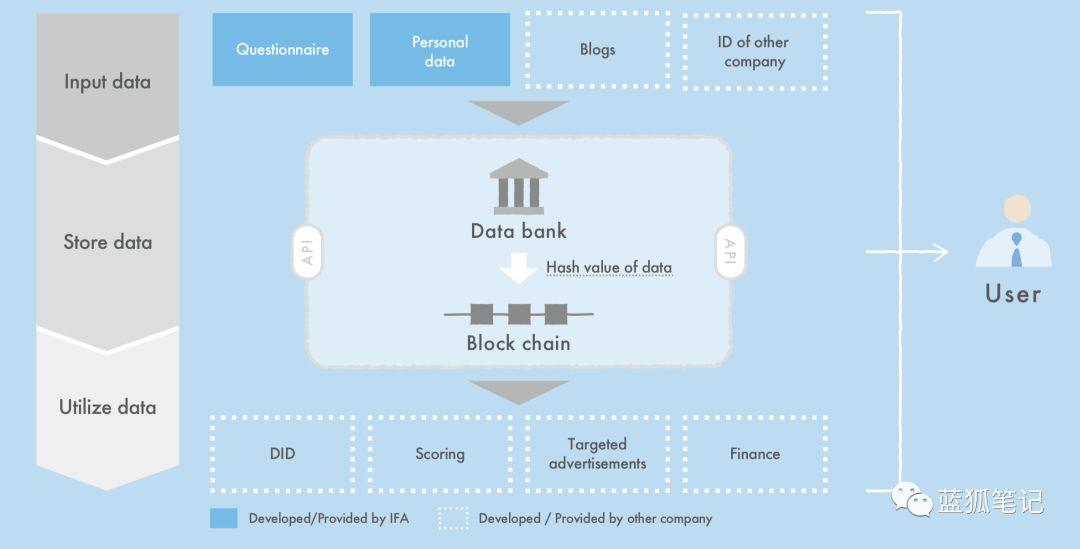 加密时代的数据银行