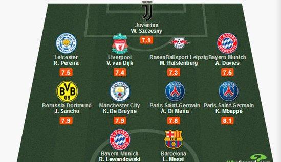 梅西成本赛季场均评分的第一人,不过西甲
