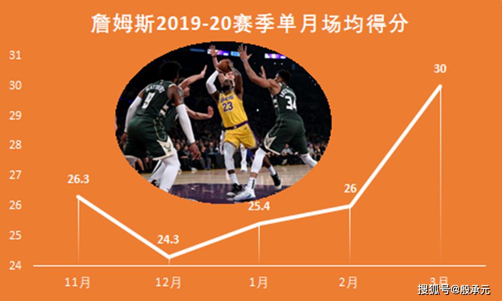 原创             如果本赛季的NBA还能恢复,詹姆斯做好争冠的准备了吗