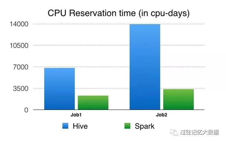 Facebook 60TB数据量的作业从Hive迁移到Spark的实践