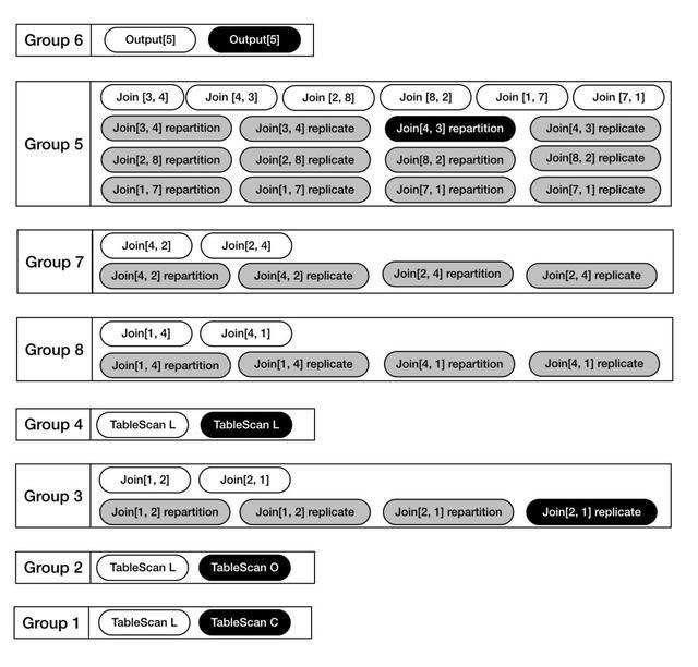 独家揭秘 | 阿里云分析型数据库AnalyticDB新一代CBO优化器技术