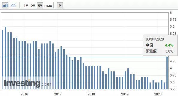 失业率飙升,两周内1000万人丢掉了工作!美国经济遇上大麻烦