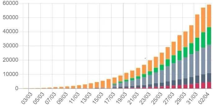 全球确诊超624万究竟什么情况?全球确诊超624万令人震惊