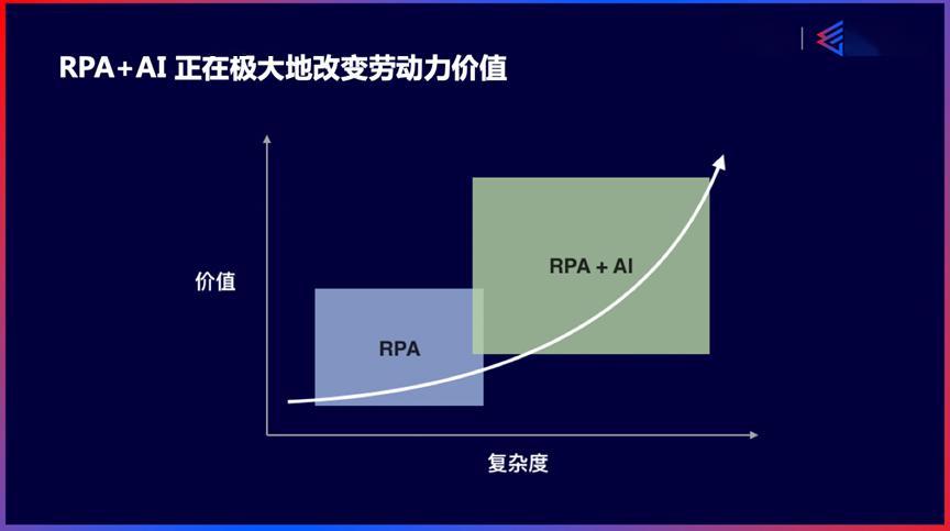 来也科技董事长兼CEO汪冠春:智能时代RPA+AI新型劳动力|WISE2020新经济领风者大会