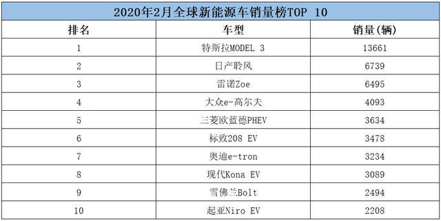 特斯拉再夺冠韩系车也有 国产电动车无一上榜