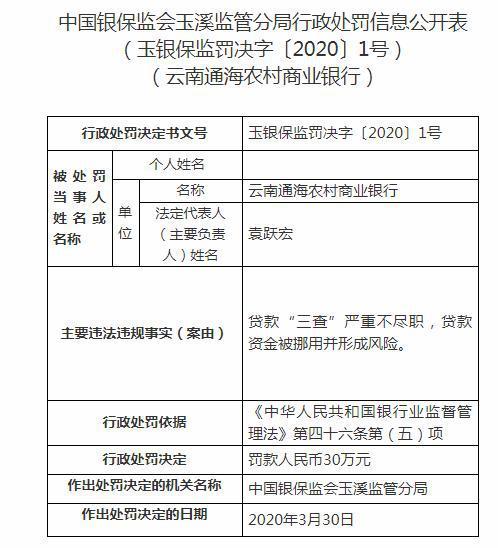 """云南通海农商行因贷款""""三查""""严重不尽职 被罚30万元"""
