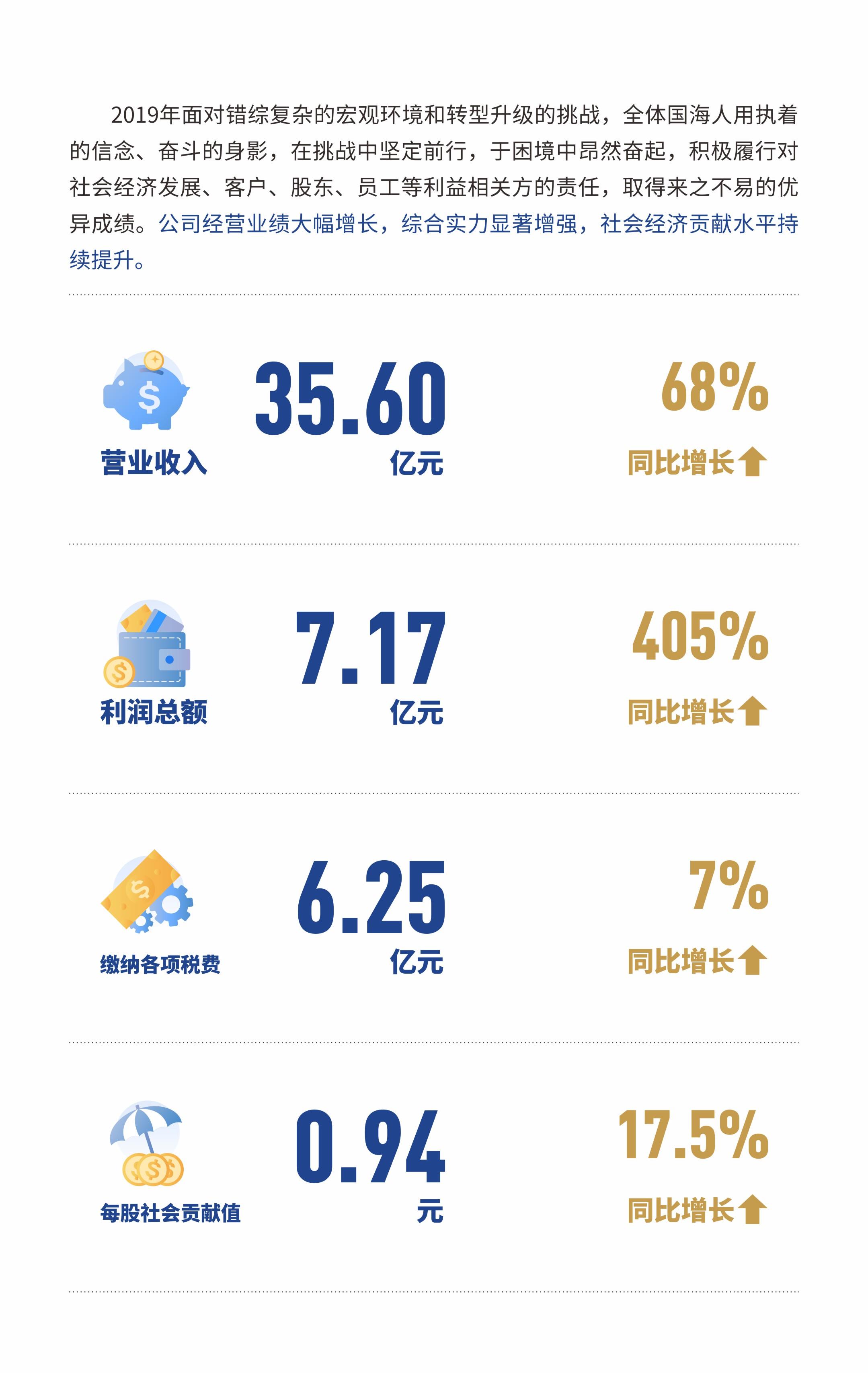 国海证券 2019年业绩【净利同比增长超5倍国海证券2019年业绩大涨】