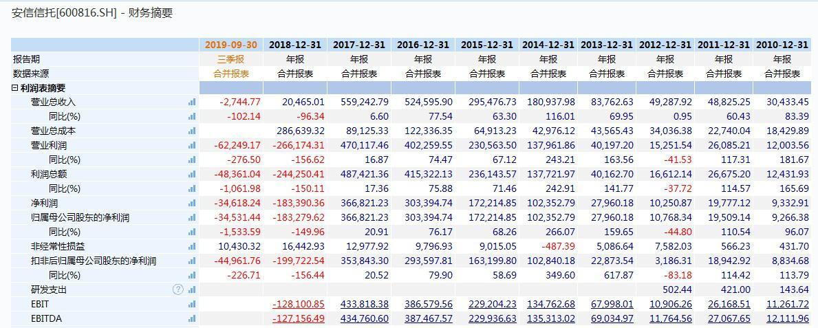 安信信托5宗违法被罚1400万 原总裁杨晓波遭终身禁业