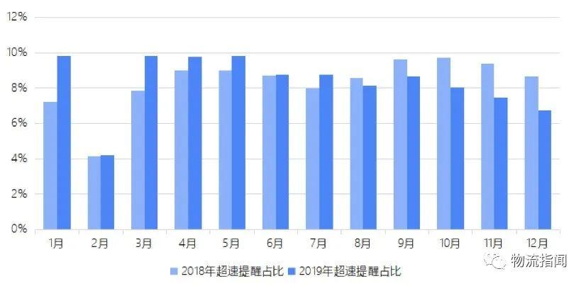 西安公路交通大学2020gdp_大数据报告 去年山东籍货车上路最多,超速 长时间驾驶行为下降
