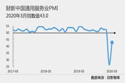 【中国3月财新服务业PMI回升至43 为历史次低值】什么是服务业