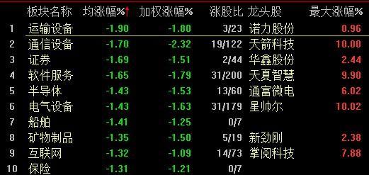 A股三大指数集体回调沪指跌0.6% 农业板块逆势走强