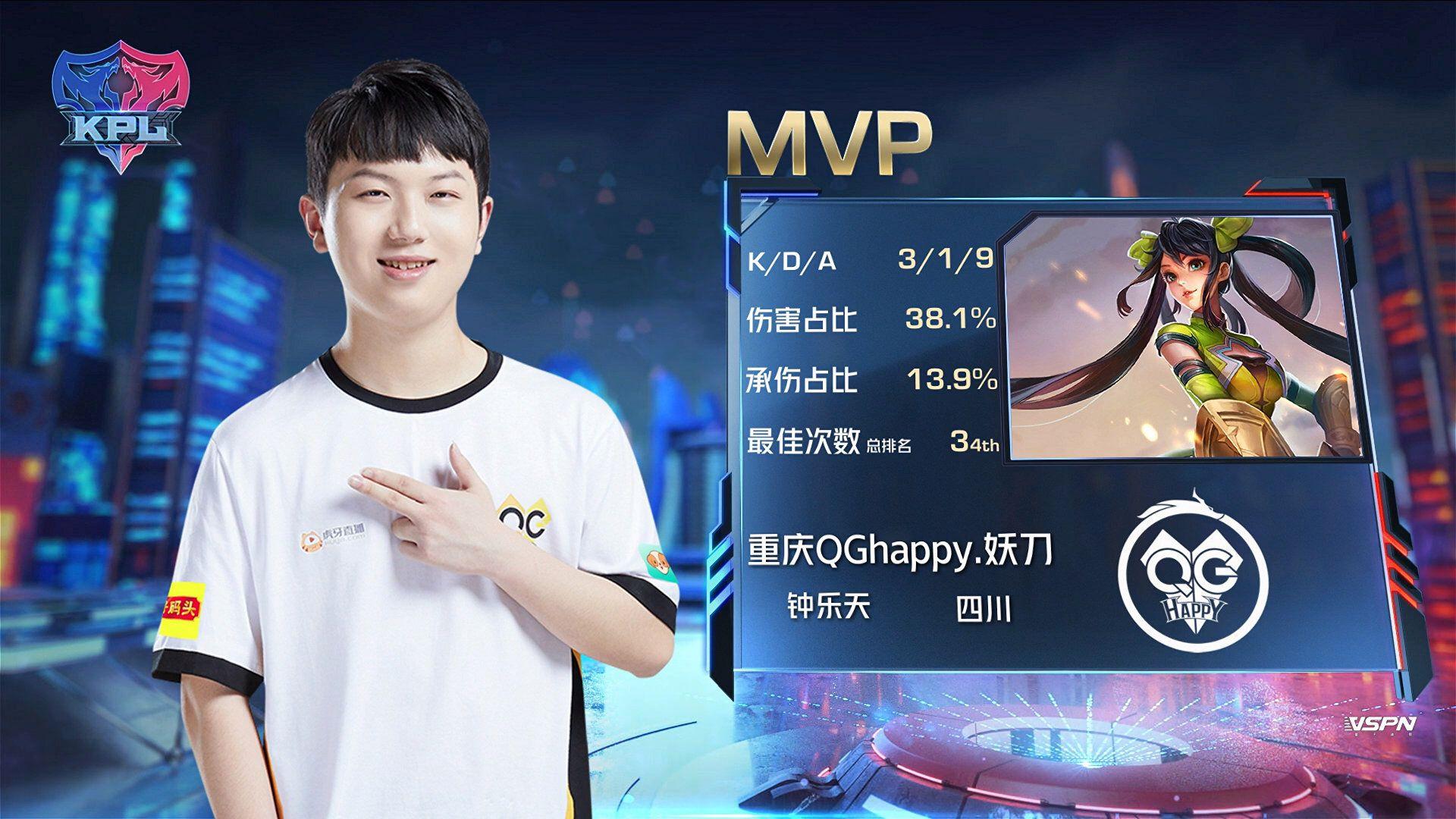 重庆QGhappy获首胜,770坐镇率队止连败