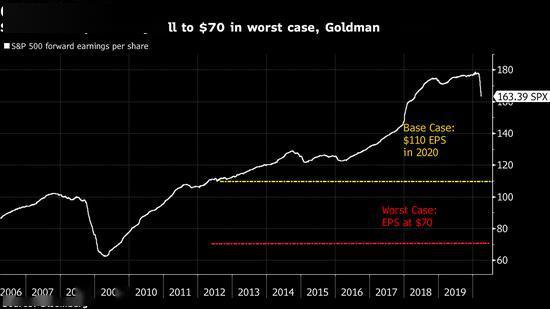 高盛警告最糟糕情况下 标普指数成份股盈利或锐减57%