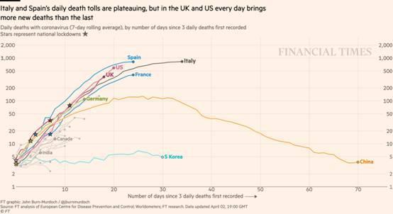 拐点要来了?两张图显示:意大利和西班牙疫情爆发接近顶峰 但英、美形势严峻