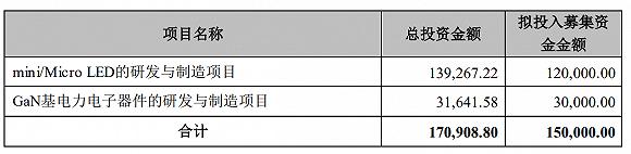 """去年亏掉10个亿,华灿光电计划""""圈""""15个亿回来,还要蹭下""""氮化镓"""""""