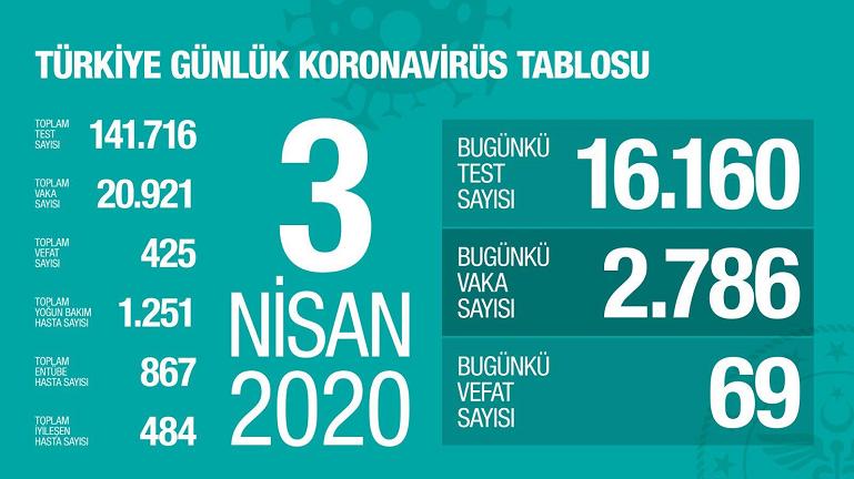 土耳其新冠肺炎确诊病例突破2万例 总计20921例