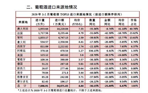 食品土畜进出口商会:今年前两月进口酒量额降幅超25%