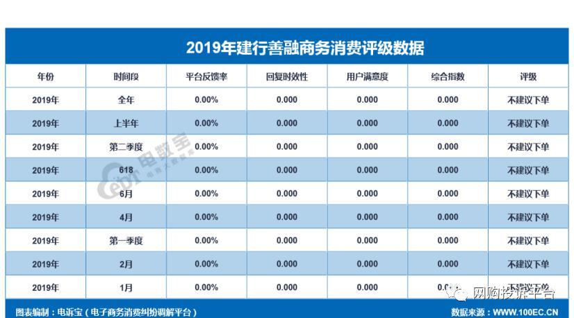 """【年度曝光】 """"建行善融商务""""2019年度消费投诉数据出炉 获""""不建议下单""""评级"""