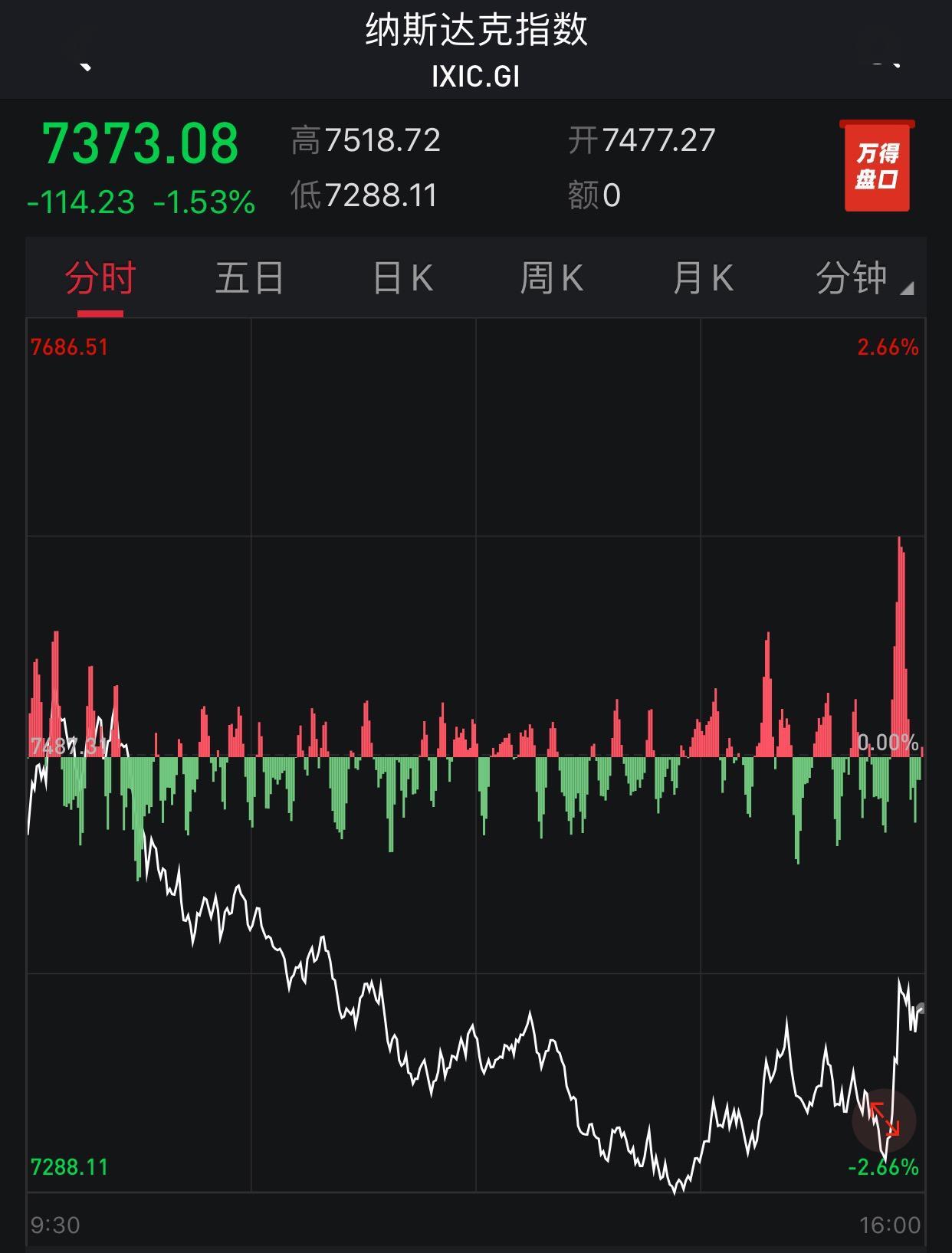 国际原油跳涨!美三大股指均收跌逾1.5%,瑞幸咖啡再度大跌近16%