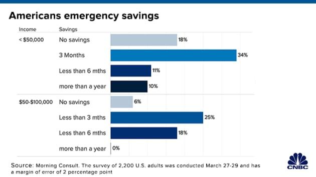 最新调查:半数低收入美国人存款最多撑三个月