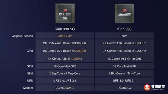 原创             华为又一款5G芯片曝光:麒麟985 SOC,或首发在nova 7系列