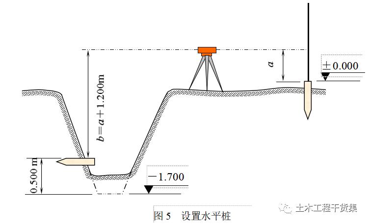 新手施工员测量放线步骤详解,word版资料下载!