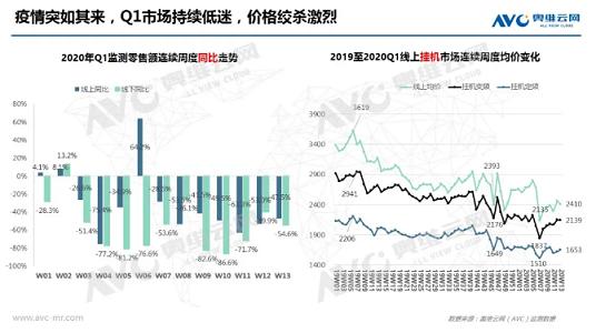 2020年Q1空调销售腰斩 分析:Q2高端产品热销 产业加速升级