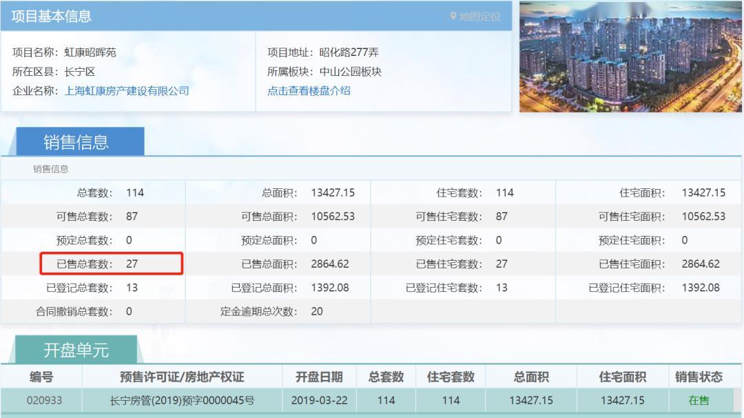 """2020年长宁5盘""""上新"""",超级豪宅+改善+中小户型全都有"""