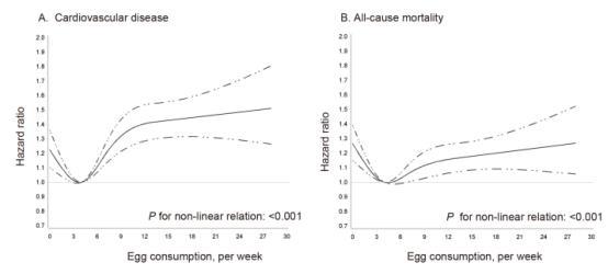 每周吃3~6个鸡蛋最好!China-PAR最新分析