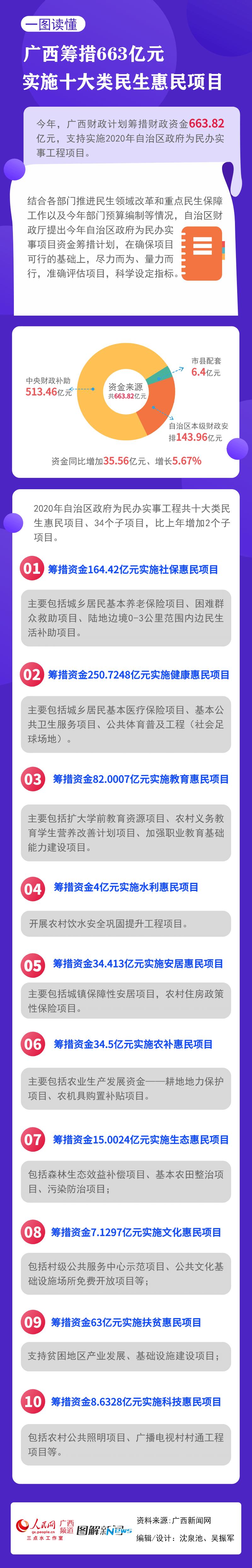 廣西籌措663億元實施十大民生惠民項目