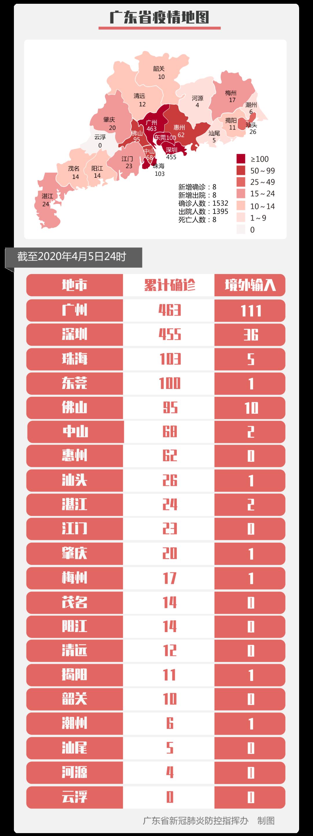 广东省新增境外输入确诊病例7例新增1例境内病例为深圳报告湖北输入病例