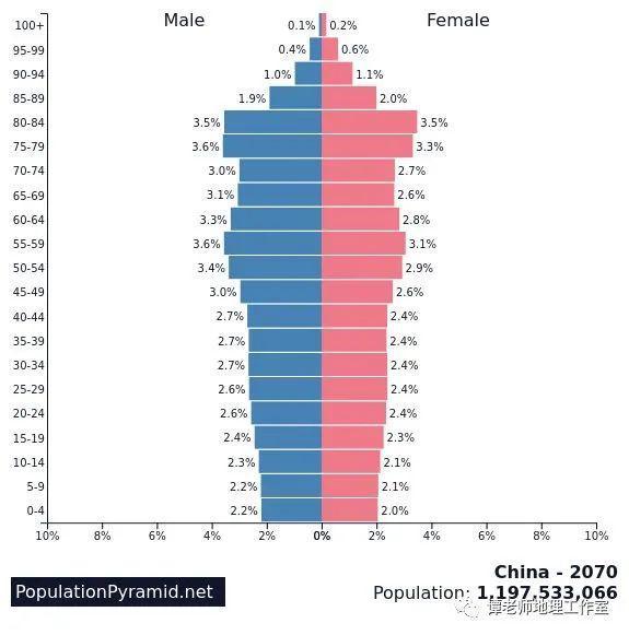 发展中国家人口问题_人类从诞生到10亿人口用了三百万年,现在约十年时间就能