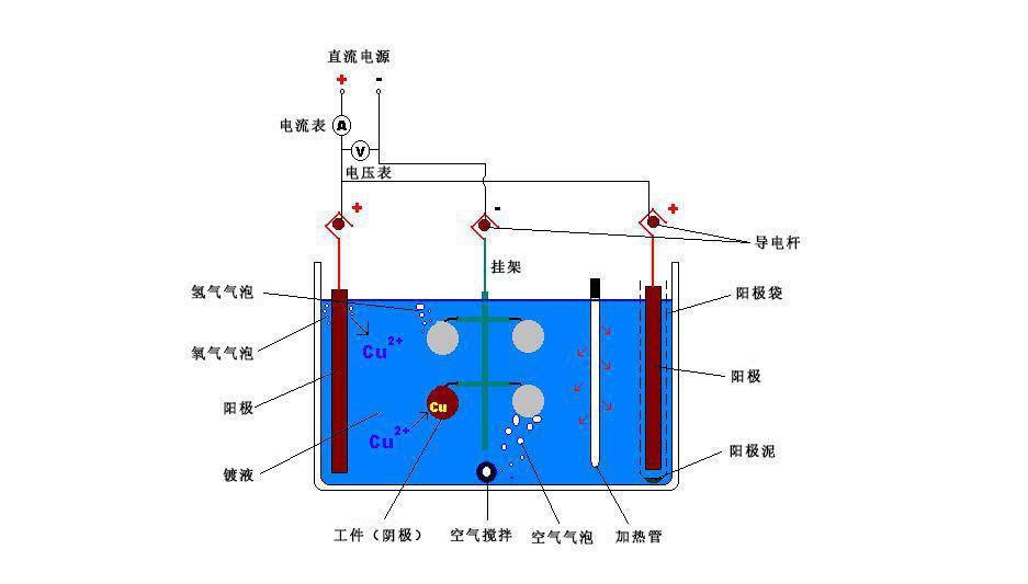 电镀原理是什么_电镀原理简图