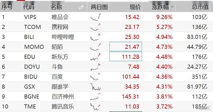 美股三大股指暴涨近5%,金融科技股全面飙升,瑞幸咖啡继续大跌超15%