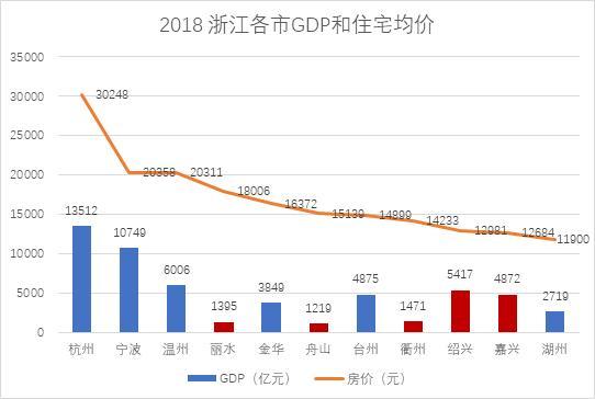 嘉兴gdp排名_2018上半年城市GDP排名,嘉兴位列前五十