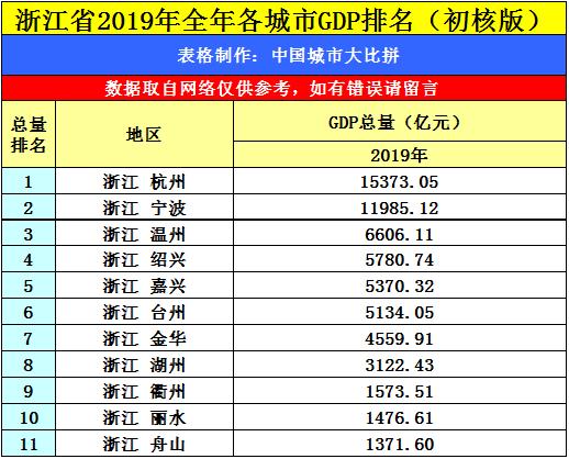 浙江gdp排名2019_中国各省GDP排名 名单