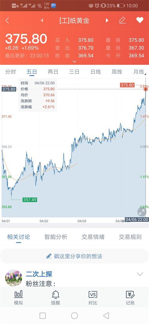 [涨幅]涨幅达5.12%,有望突破380元/克,原创工行纸黄金连续五日上涨