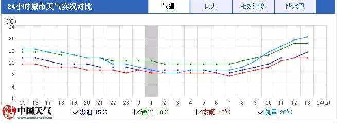 @贵州人!后天最高气温升至20℃以上,10日强对流来临